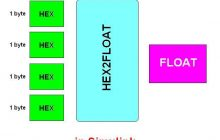 تبدیل رشته های Hexadecimal به float
